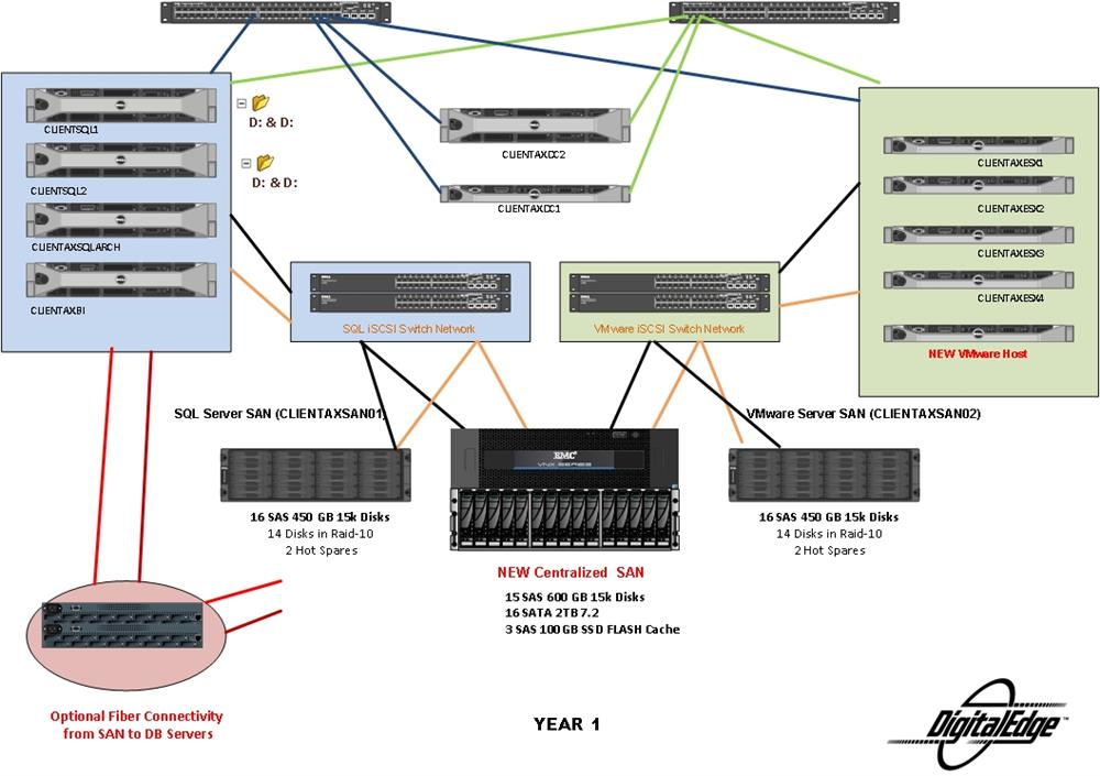 Dedicated Colocation Server diagram