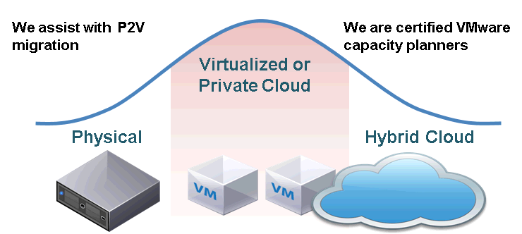 P2V migration Digital Edge