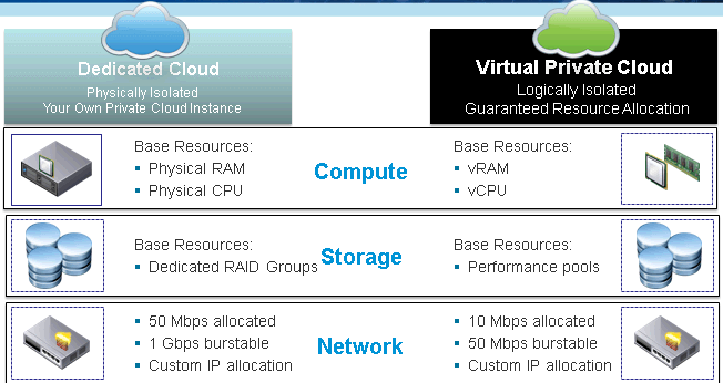 Dedicated Cloud by Digital Edge