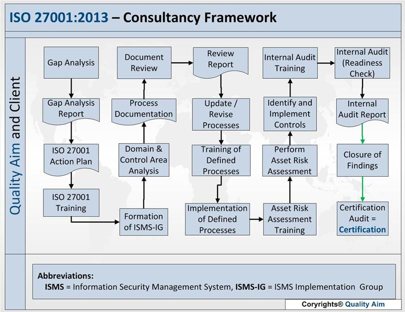Digital Edge Compliance ISO 27001:2013 - Consultancy Framework